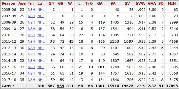 Pekka Stats