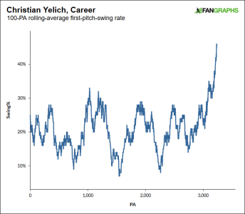 yelich chart